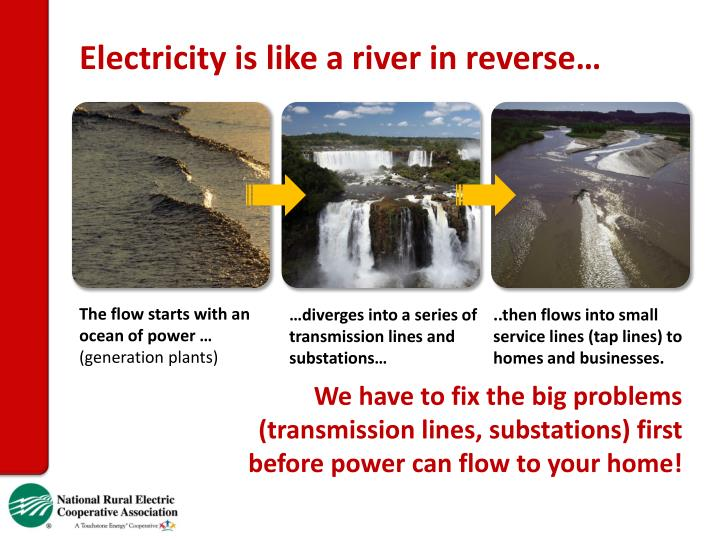 Electricity is like a river in reverse…