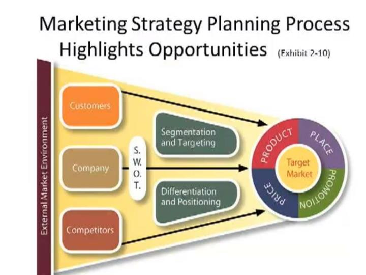 Marketing today and tomorrow
