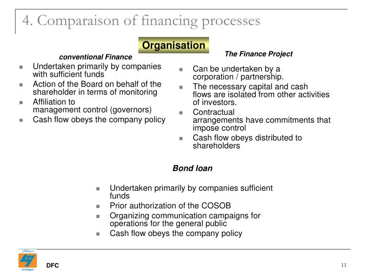 conventional Finance