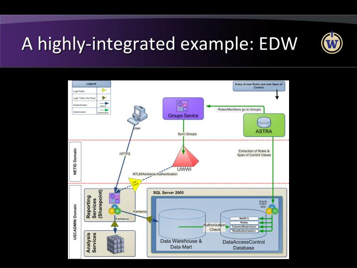A highly-integrated example: EDW
