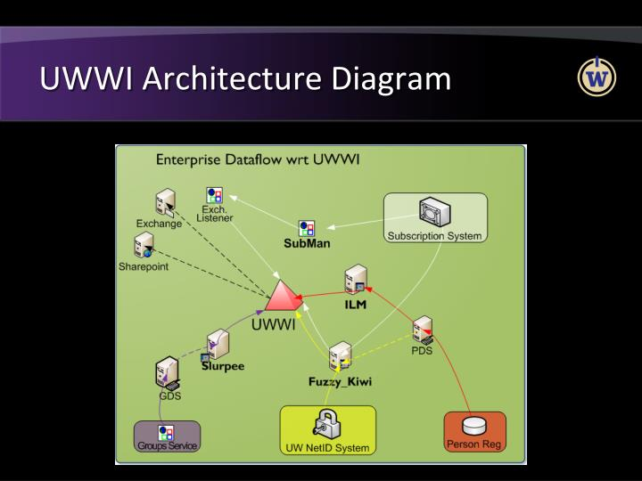 UWWI Architecture Diagram