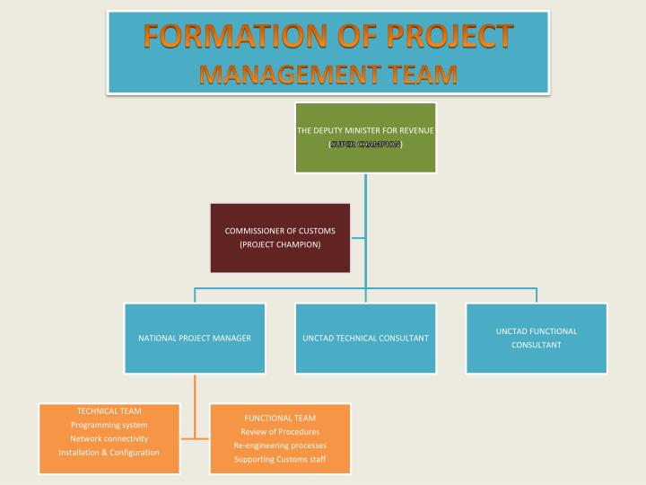 FORMATION OF PROJECT