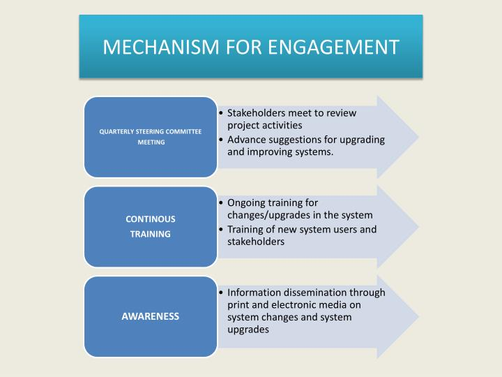 MECHANISM FOR ENGAGEMENT