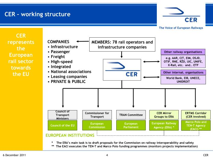 CER – working structure