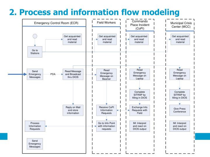 2. Process and information flow modeling