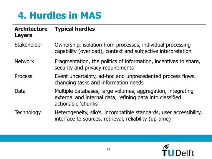 4. Hurdles in MAS