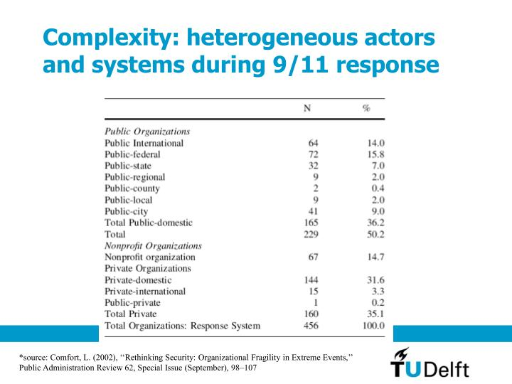 Complexity: heterogeneous actors and systems during 9/11 response