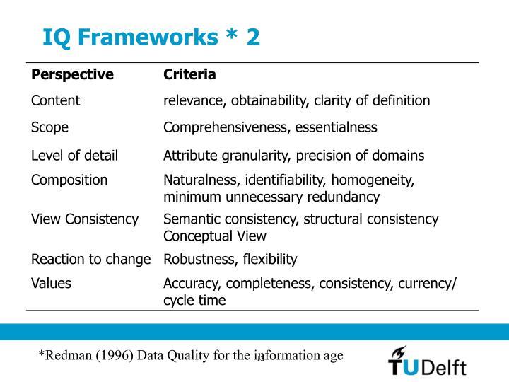 IQ Frameworks * 2