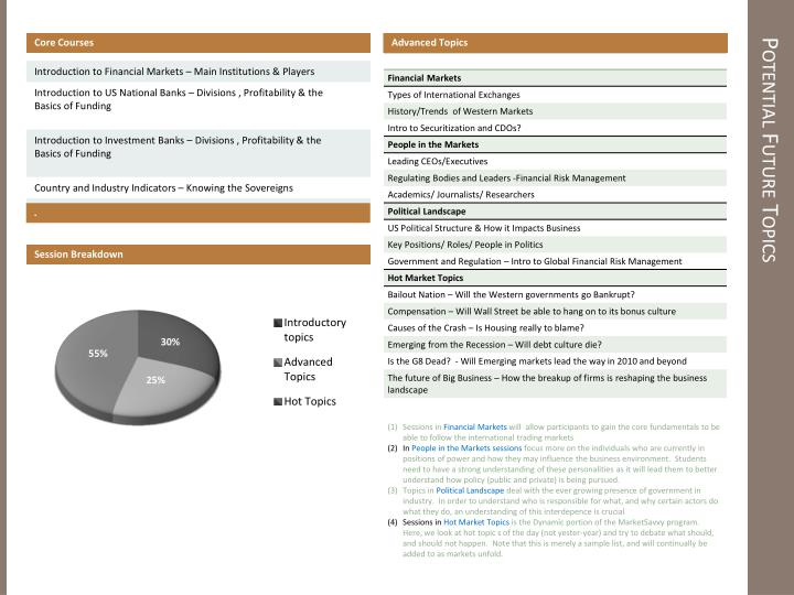 Examples of Advanced Topics