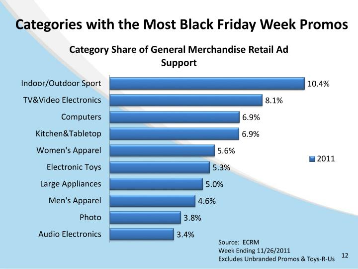 Categories with the Most Black Friday Week Promos