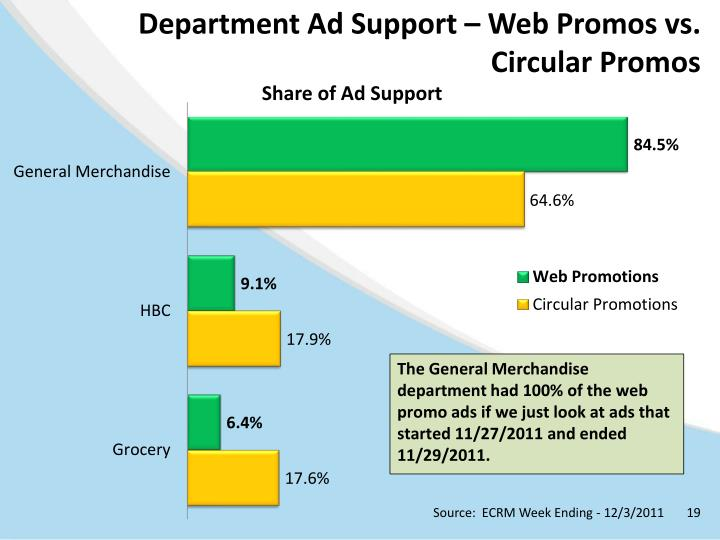 Department Ad Support – Web Promos vs. Circular Promos