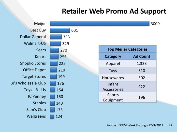 Retailer Web Promo Ad Support