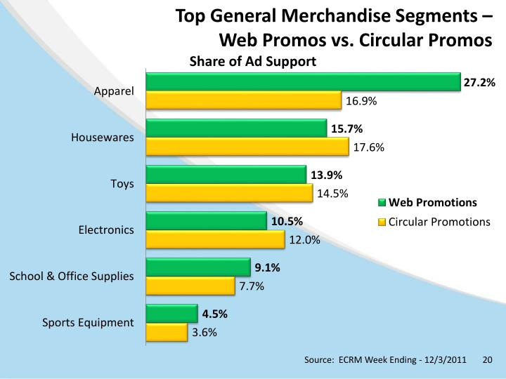 Top General Merchandise Segments –