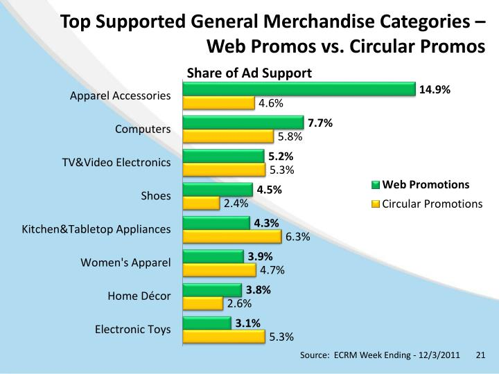 Top Supported General Merchandise Categories –