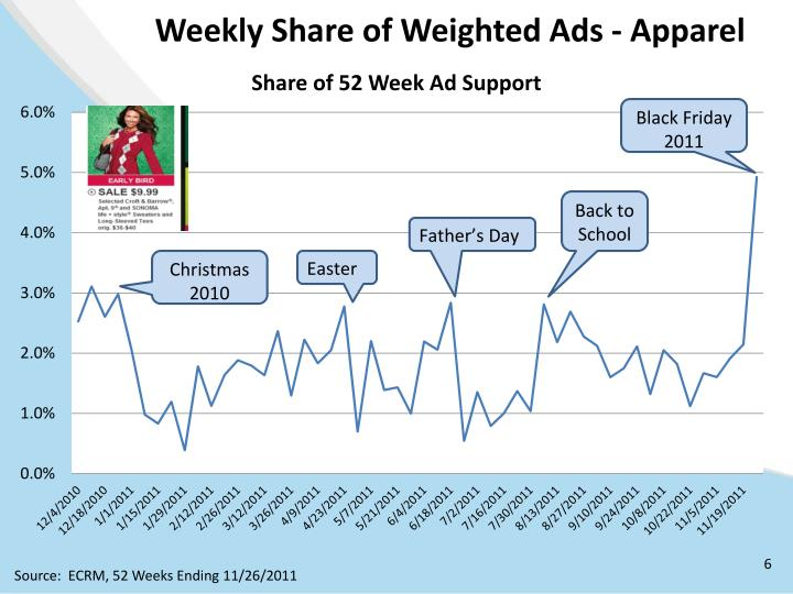 Weekly Share of Weighted Ads - Apparel