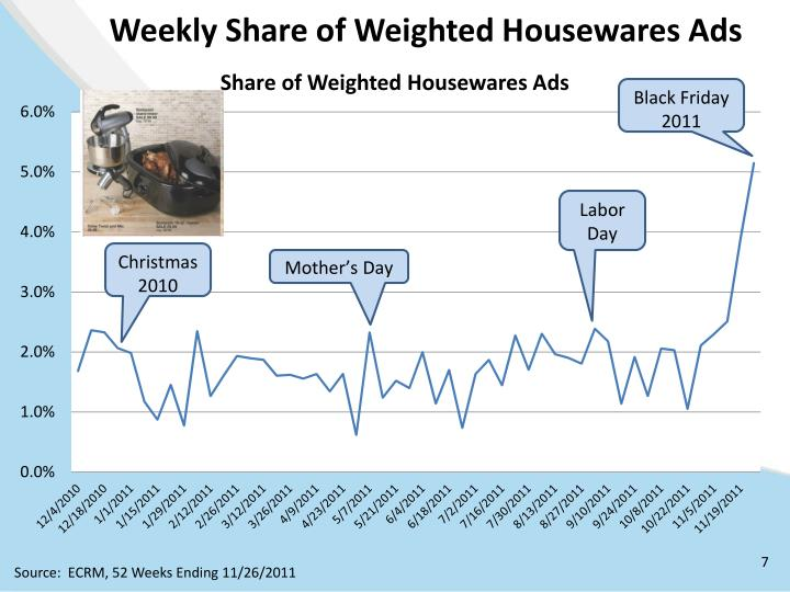 Weekly Share of Weighted Housewares Ads