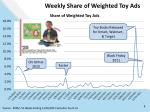 weekly share of weighted toy ads