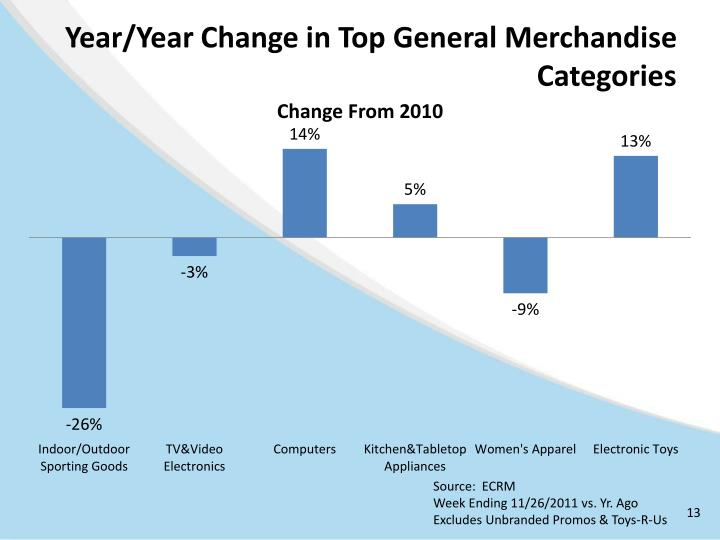 Year/Year Change in Top General Merchandise Categories