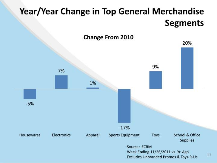 Year/Year Change in Top General Merchandise Segments