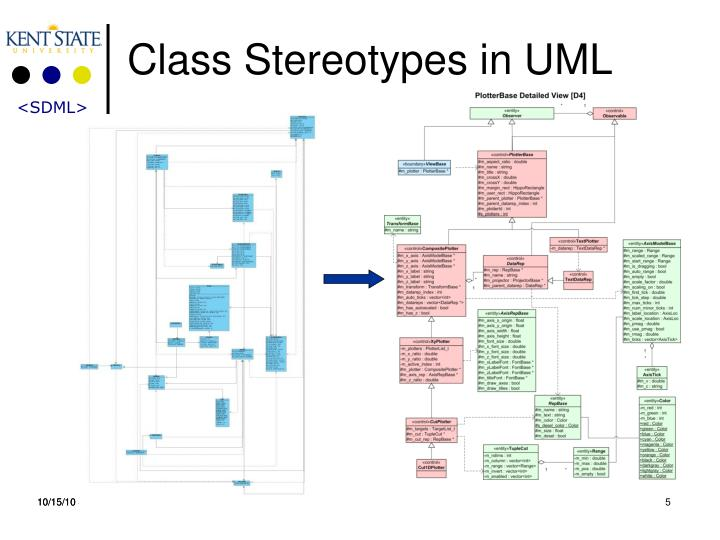 Class Stereotypes in UML