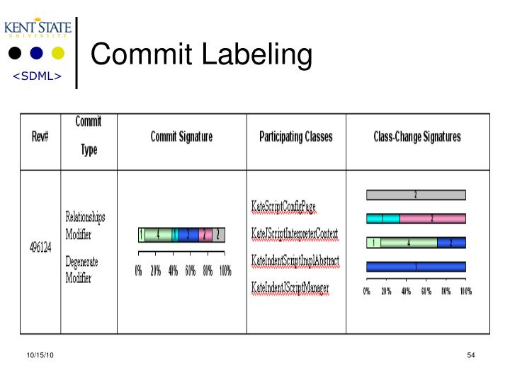 Commit Labeling