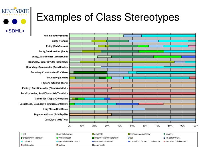 Examples of Class Stereotypes