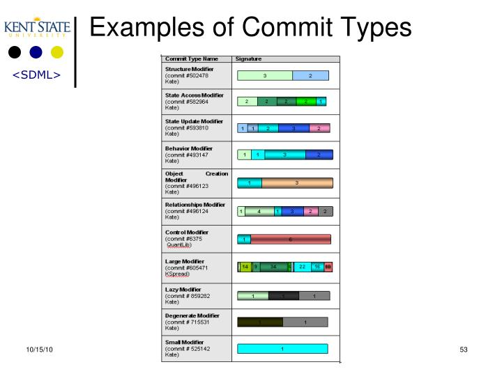 Examples of Commit Types
