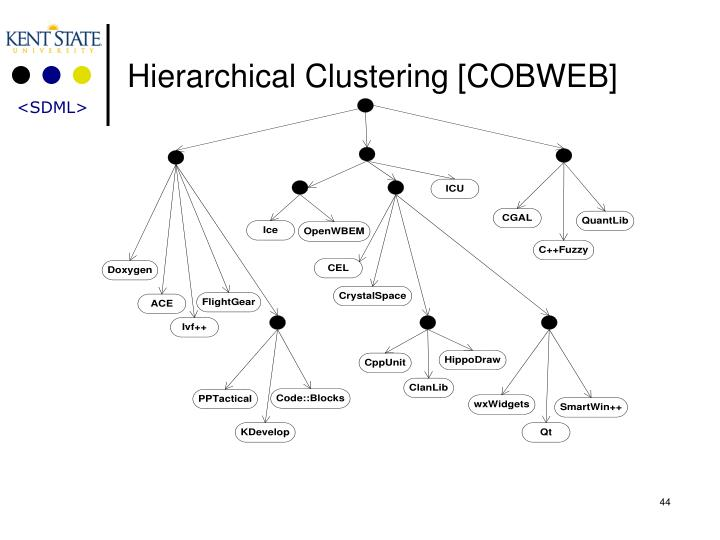 Hierarchical Clustering [COBWEB]