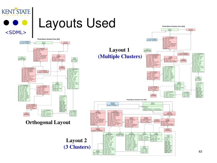 Layouts Used