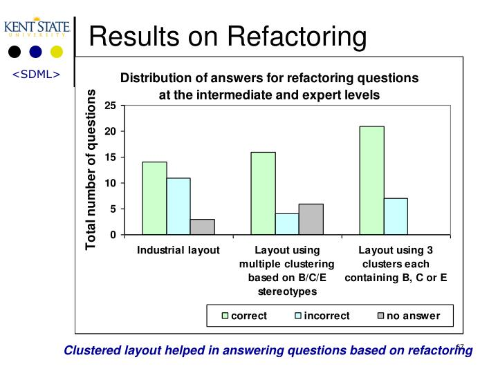 Results on Refactoring Questions