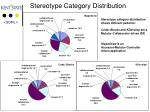 stereotype category distribution