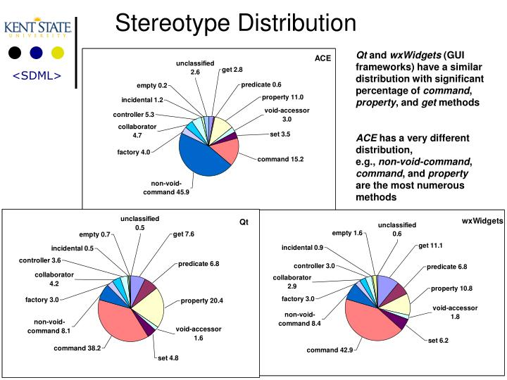 Stereotype Distribution