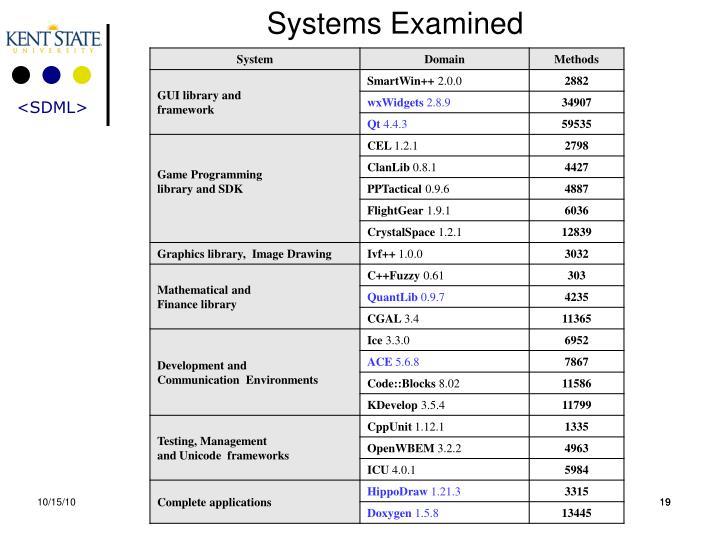 Systems Examined