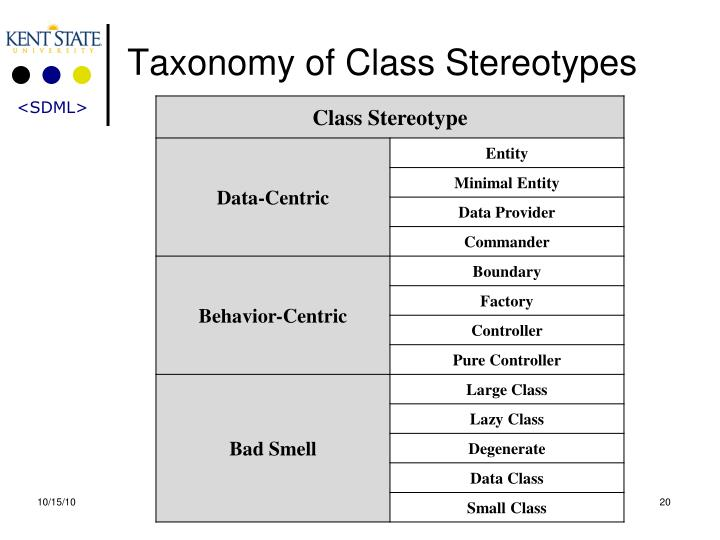 Taxonomy of Class Stereotypes
