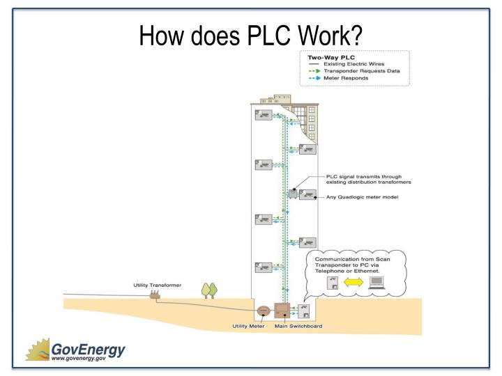 How does PLC Work?