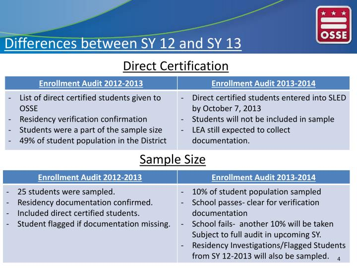 Differences between SY 12 and SY 13
