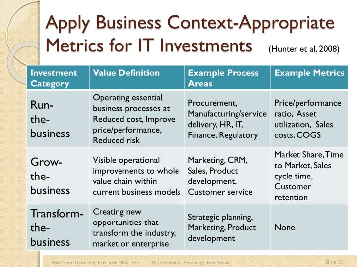 Apply Business Context-Appropriate Metrics for IT Investments