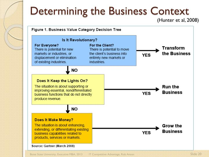 Determining the Business Context