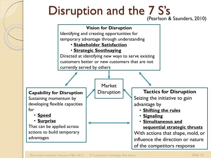 Disruption and the 7 S's