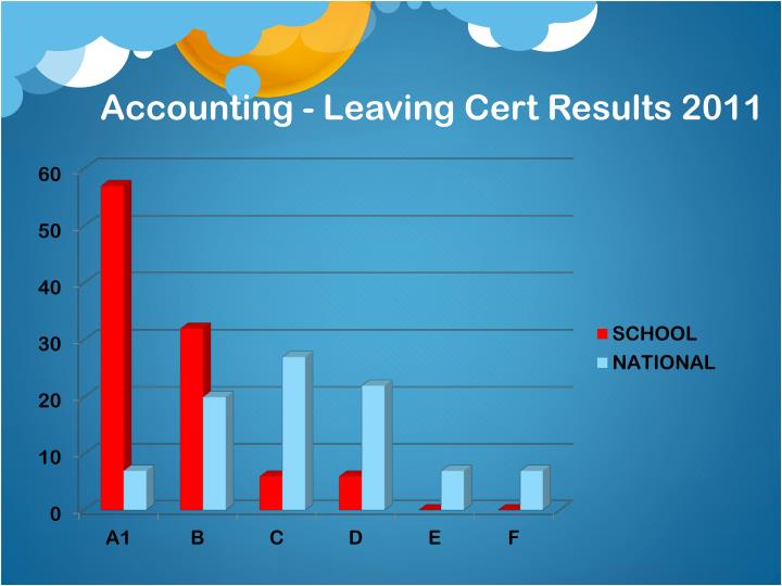Accounting - Leaving Cert Results 2011