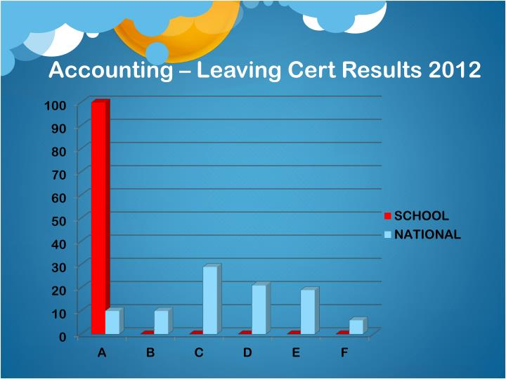 Accounting – Leaving Cert Results 2012