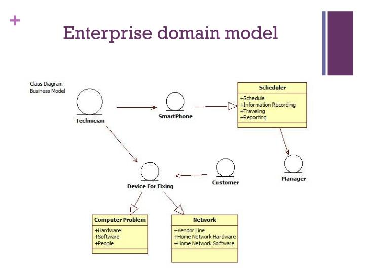 Enterprise domain model