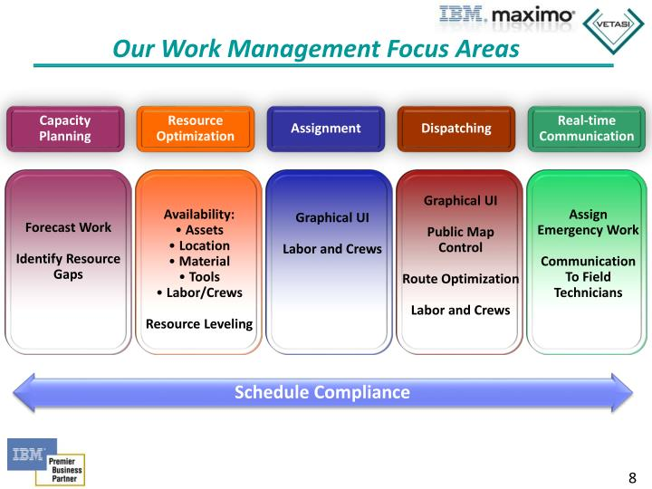 maximo communication template - ppt maximo scheduler 7 5 1 powerpoint presentation id