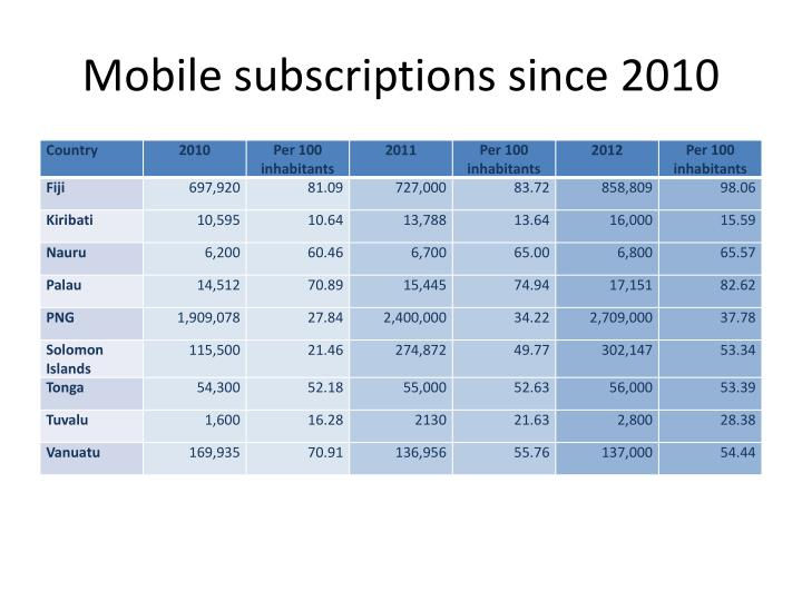 Mobile subscriptions since 2010