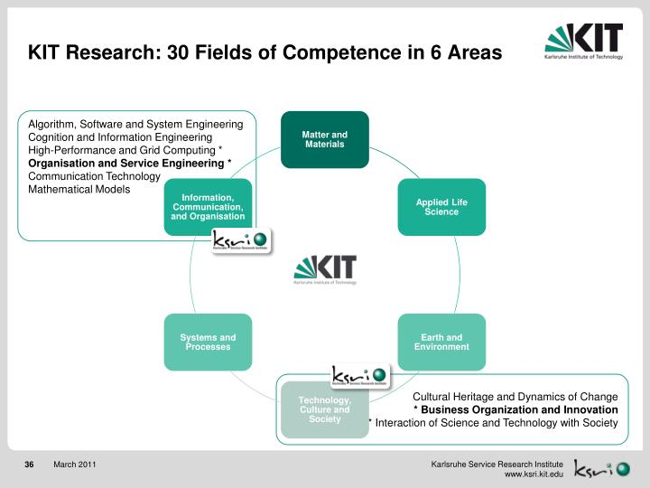 KIT Research: 30 Fields of Competence in 6 Areas