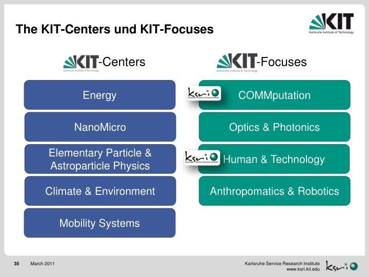The KIT-Centers und KIT-Focuses