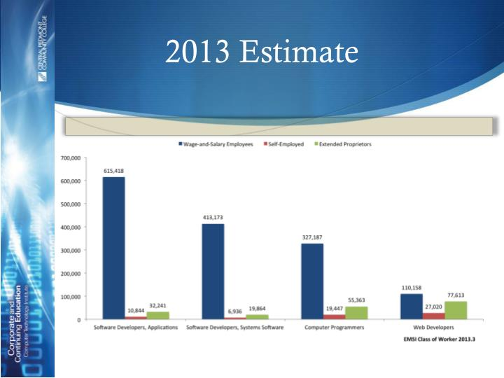 2013 Estimate