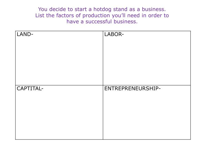 You decide to start a hotdog stand as a business.  List the factors of production you'll need in order to have a successful business.