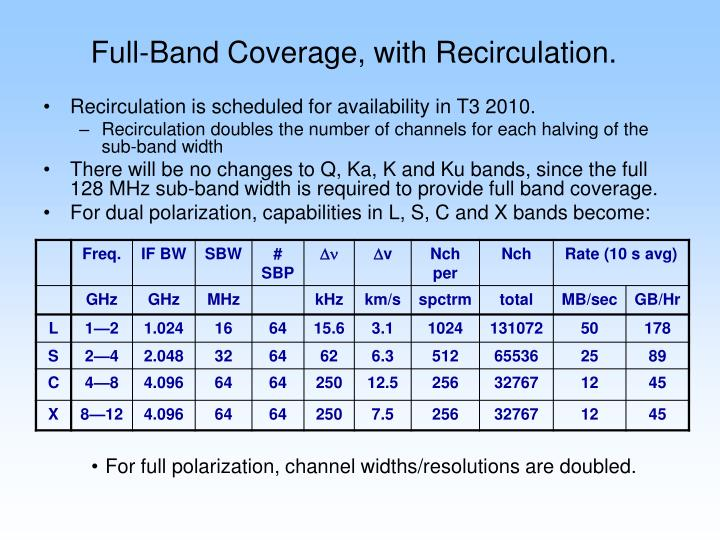Full-Band Coverage, with Recirculation.