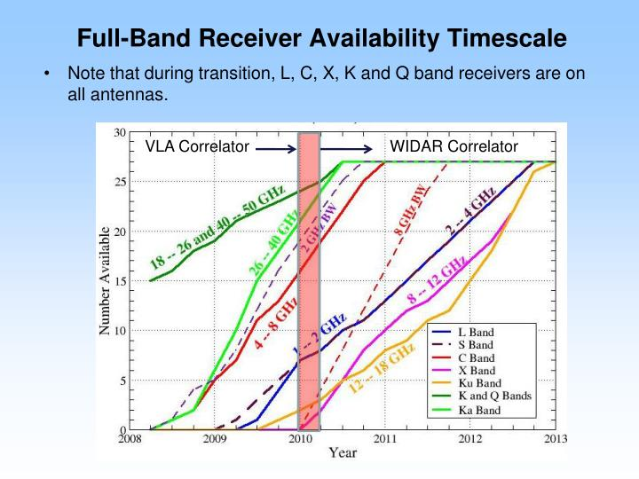 Full-Band Receiver Availability Timescale